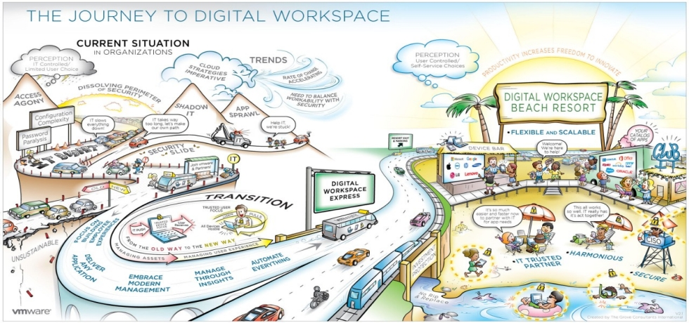 Journey to a digital workspace